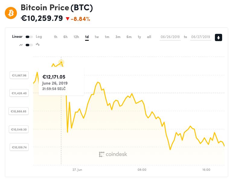 Graf z webu coindesk.com