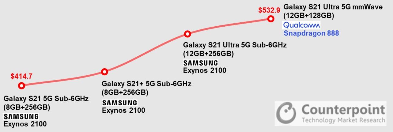 Galaxy S21 sa predáva s Exynos aj Snapdragon procesormi
