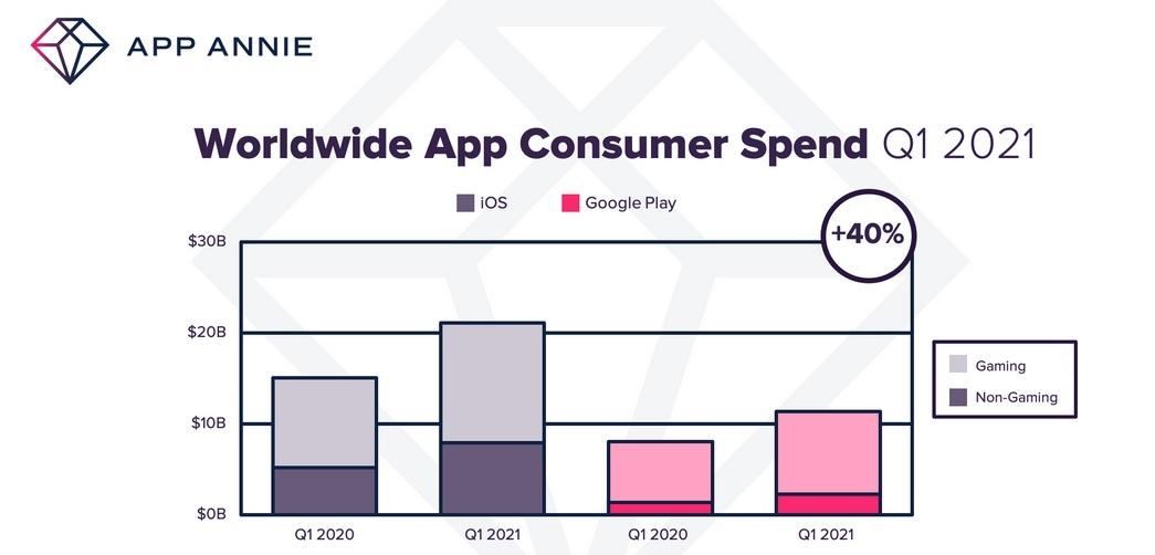 aplikacie a hry