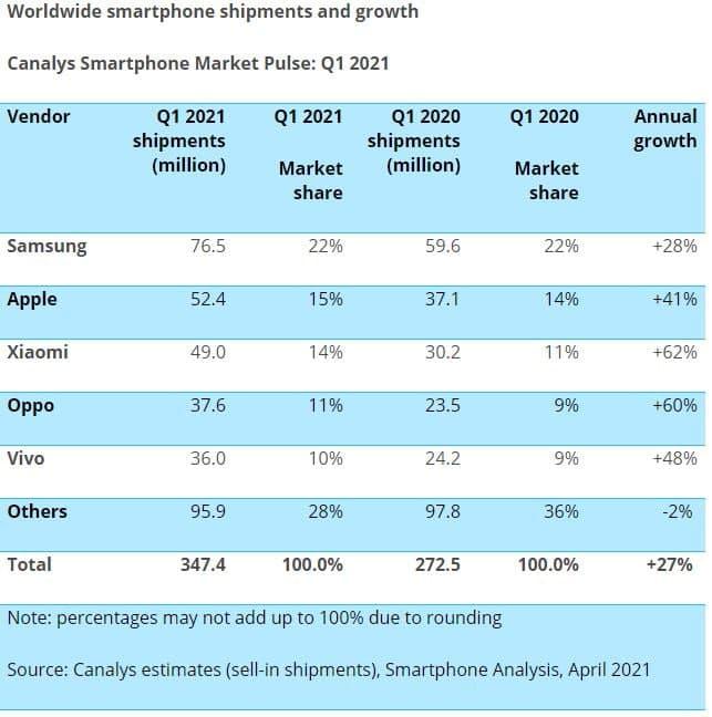Huawei už nie je v prvej 5 najväčších výrobcov smartfónov.